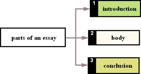 How to write an introduction in a thesis paper